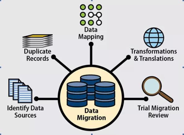 数据迁移的成功策略大全