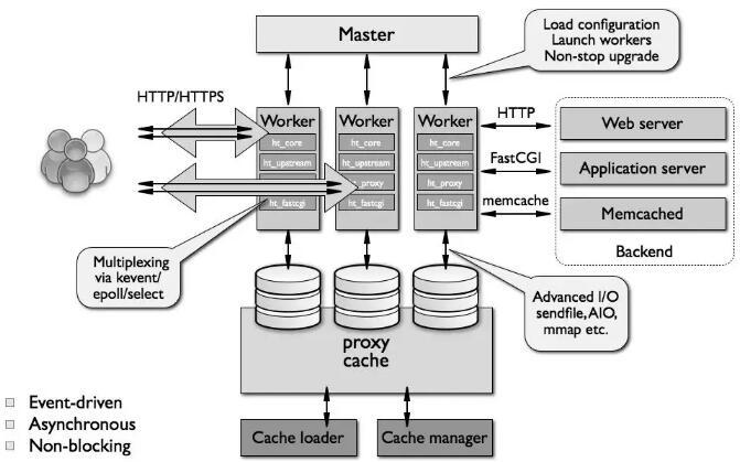 nginx架构原理_nginx高性能web服务器详解