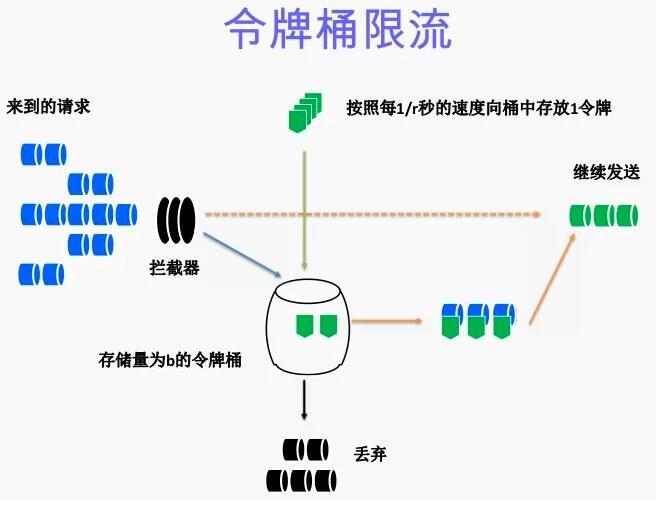 Nginx 限流配置_令牌桶算法和漏桶算法
