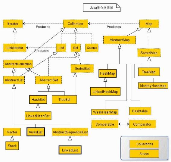 吃透java 集合框架_java集合框架图解