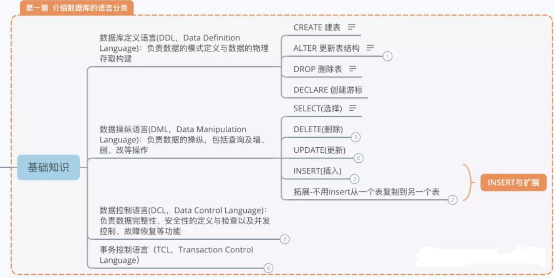 SQL知识大全1:数据库的语言分类代码大全