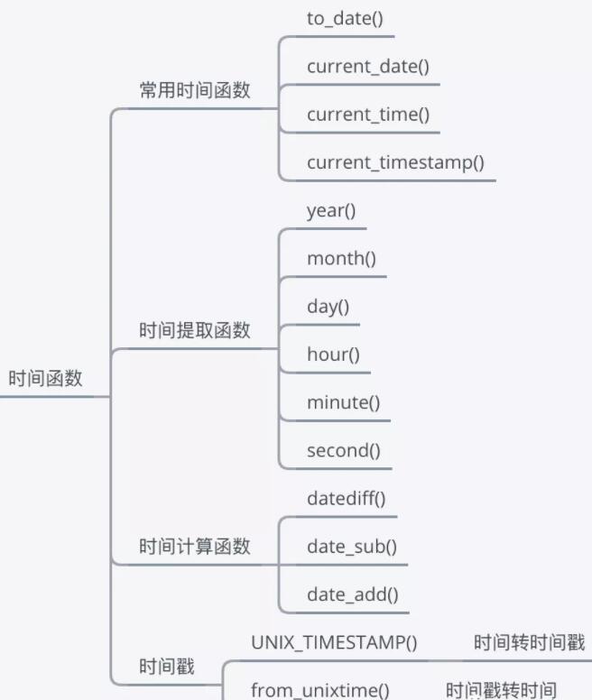 SQL知识大全5:SQL中的时间函数