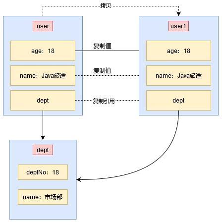 java深拷贝实现代码_Java中的深浅拷贝问题