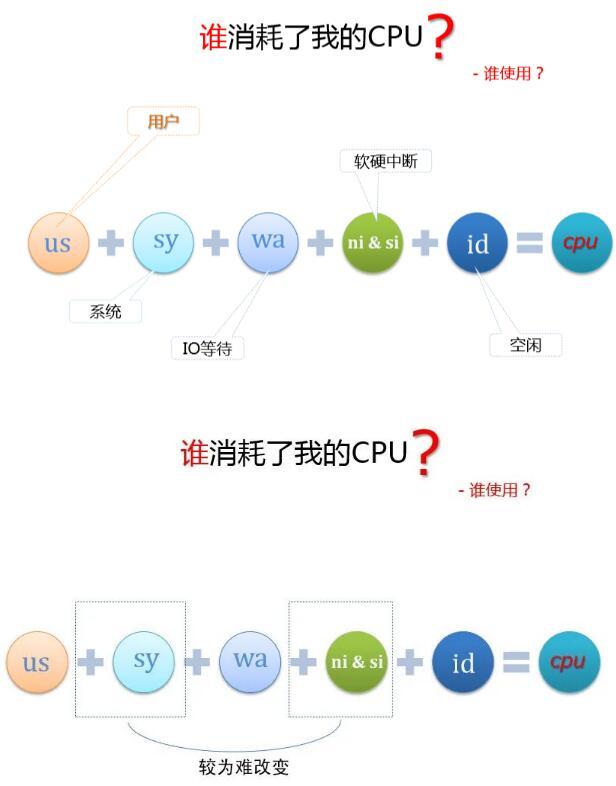mysql cpu占用率非常高如何优化?谁在消耗cpu?