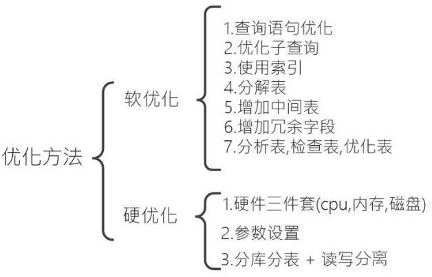 MySQL 数据库优化图 MySQL优化数据库参数