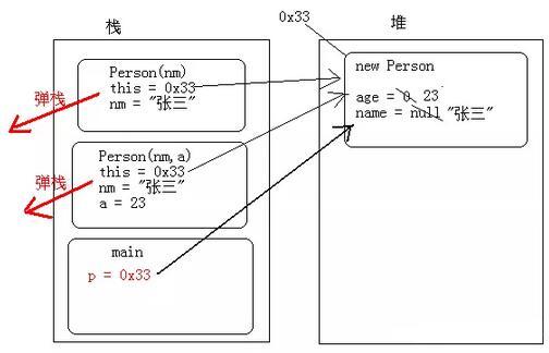 Java基础教程:this关键字原理和this调用构造方法