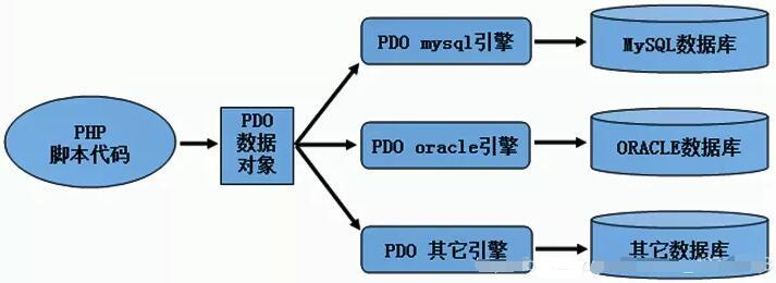 PDO方式连接数据库、PHP连接数据库