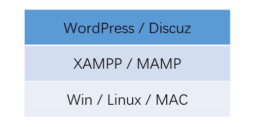 XAMPP安装原理:XAMPP无法启动服务故障解决