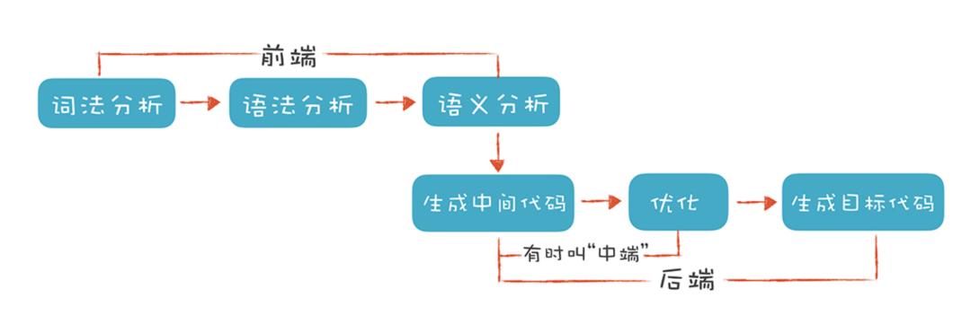 编译原理初学者入门指南:编译原理中文版PDF文未下载