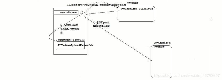 网络基础-IP地址,子网掩码,默认网关,DNS服务器详解
