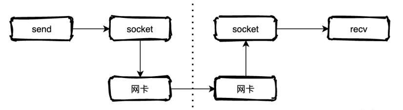 redis随手记-IO模型的演进