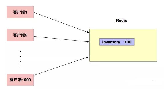 Redis实现分布式锁的方法
