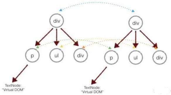 手写Vue2.0源码[六]-diff算法原理