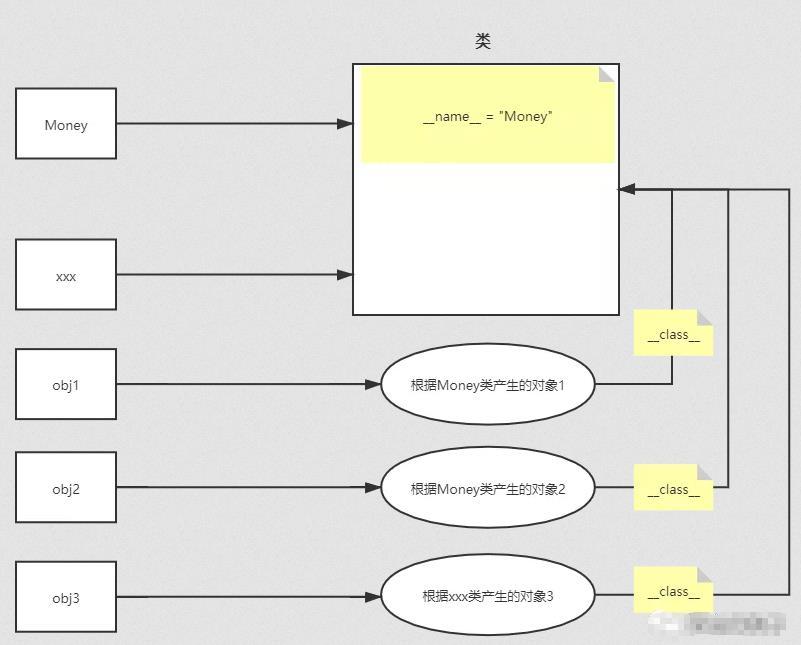 python进阶系列大全 - 面向对象编程